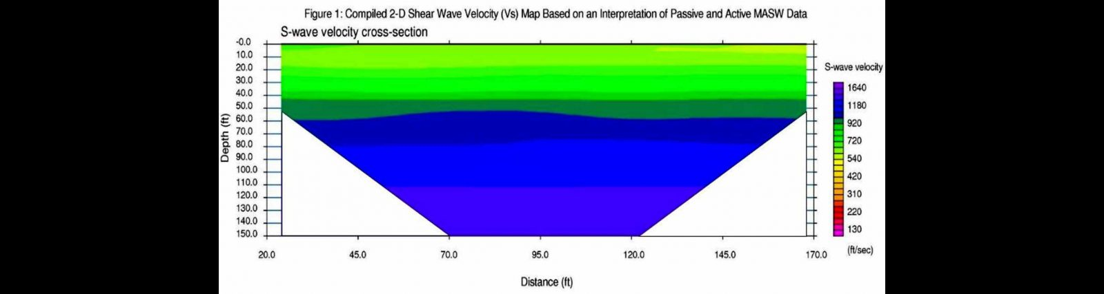 Multichannel Analysis of Surface Waves MASW
